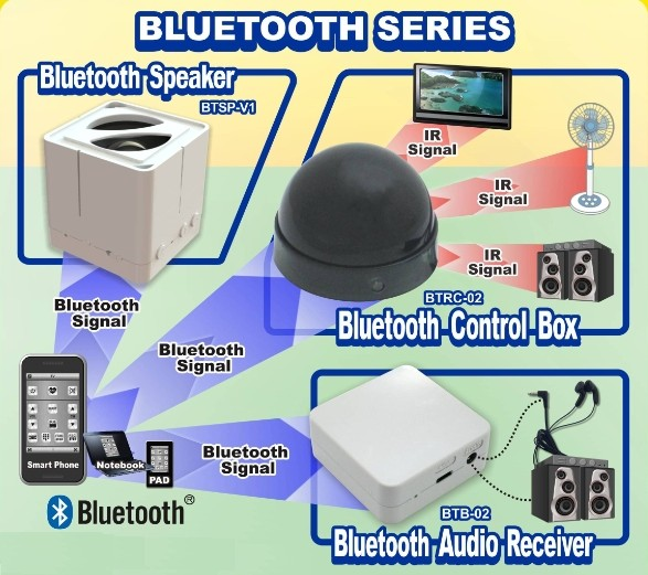 The Bluetooth remote control, audio receiver and wifi remote control box of AIFA